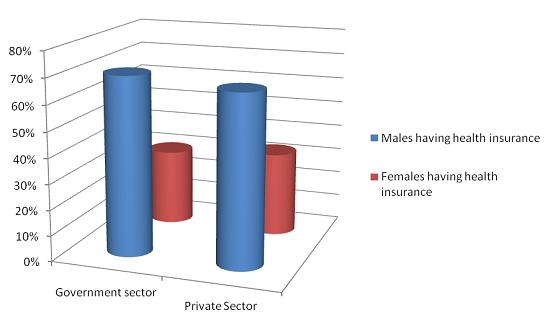 IRDA Women Insurance